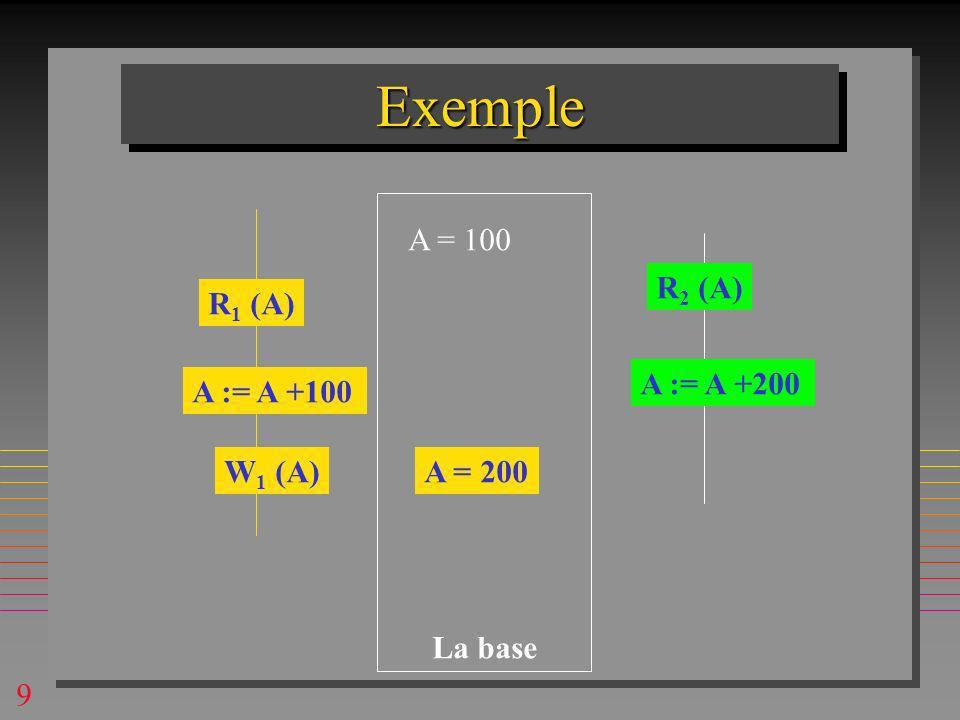 9 ExempleExemple A = 100 R 1 (A) R 2 (A) A := A +100 W 1 (A)A = 200 A := A +200 La base