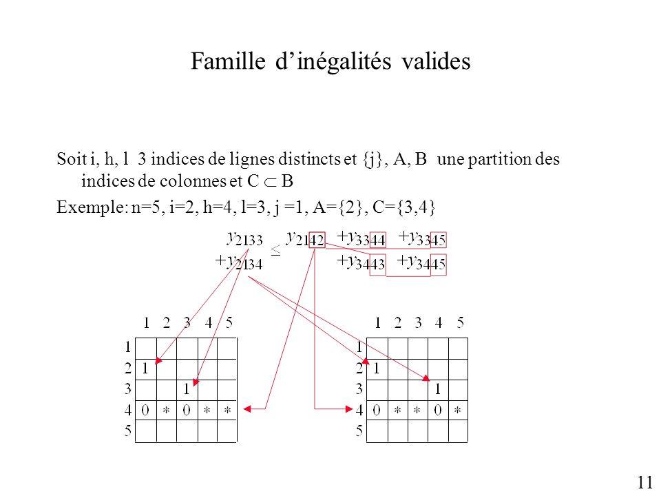 Famille dinégalités valides Soit i, h, l 3 indices de lignes distincts et {j}, A, B une partition des indices de colonnes et C B Exemple: n=5, i=2, h=
