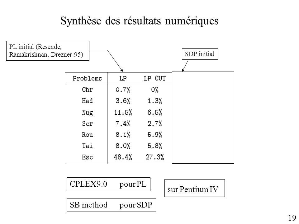 19 Synthèse des résultats numériques CPLEX9.0 pour PL sur Pentium IV PL initial (Resende, Ramakrishnan, Drezner 95) SDP initial SB methodpour SDP