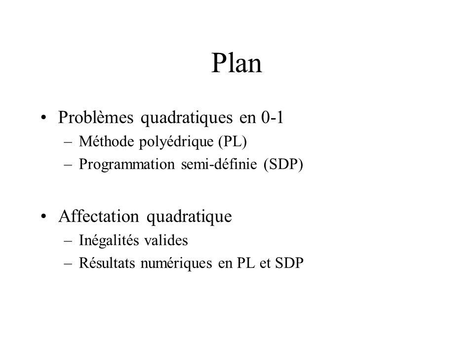 Plan Problèmes quadratiques en 0-1 –Méthode polyédrique (PL) –Programmation semi-définie (SDP) Affectation quadratique –Inégalités valides –Résultats