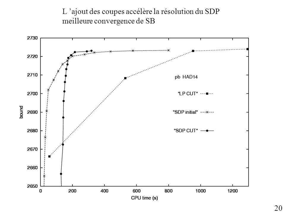 L ajout des coupes accélère la résolution du SDP meilleure convergence de SB 20