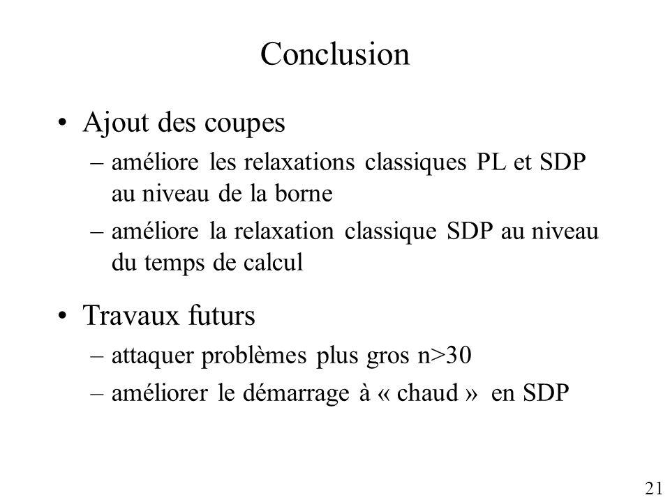 Conclusion Ajout des coupes –améliore les relaxations classiques PL et SDP au niveau de la borne –améliore la relaxation classique SDP au niveau du te