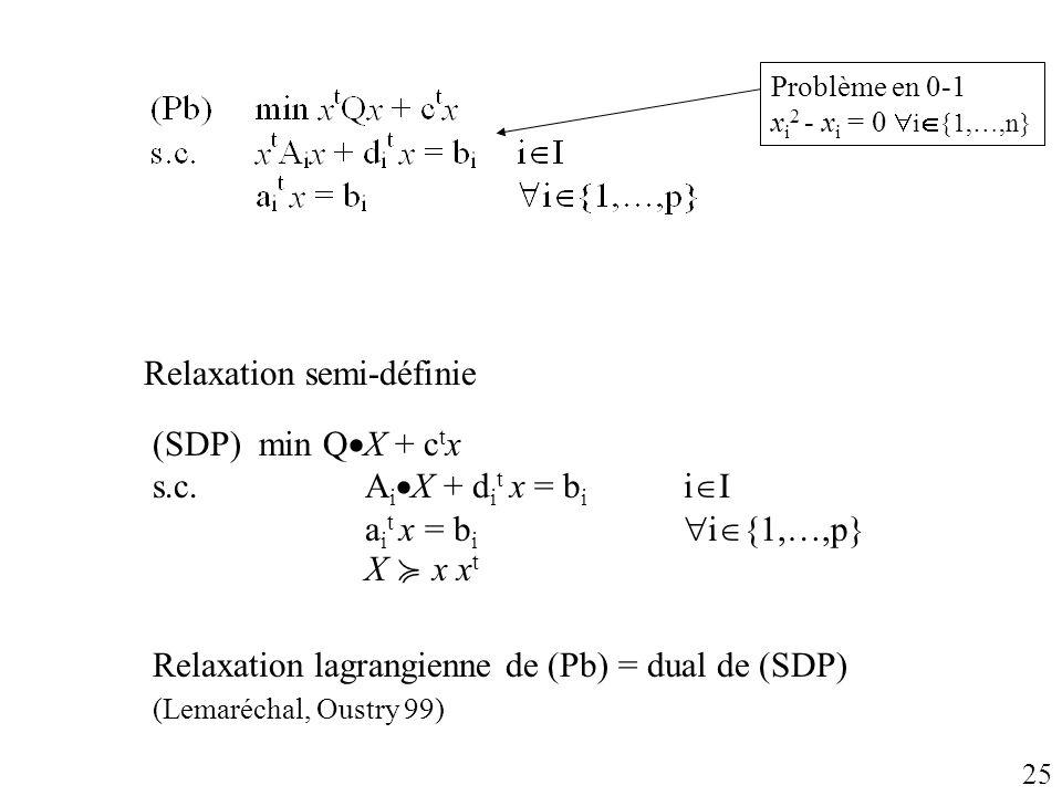 Problème en 0-1 x i 2 - x i = 0 i {1,…,n} 25 Relaxation lagrangienne de (Pb) = dual de (SDP) (Lemaréchal, Oustry 99) Relaxation semi-définie (SDP) min