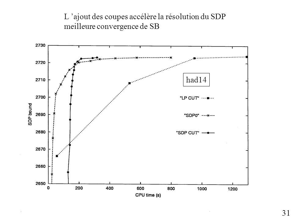L ajout des coupes accélère la résolution du SDP meilleure convergence de SB had14 31