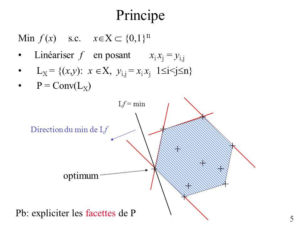 Principe Linéariser f en posant x i x j = y i,j 5 Min f (x) s.c.x X {0,1} n L X = {(x,y): x X, y i,j = x i x j 1 i<j n} Lf = min Direction du min de L