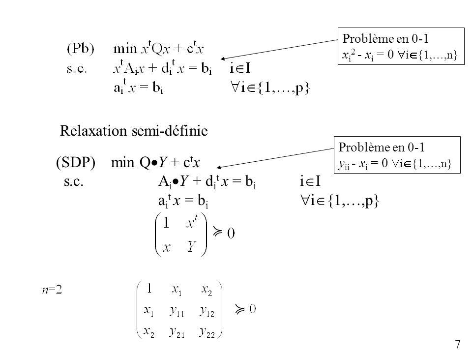 Problème en 0-1 x i 2 - x i = 0 i {1,…,n} 7 = min Q Y + c t x s.c.A i Y + d i t x = b i i I a i t x = b i i {1,…,p} Y = x x t Relaxation semi-définie