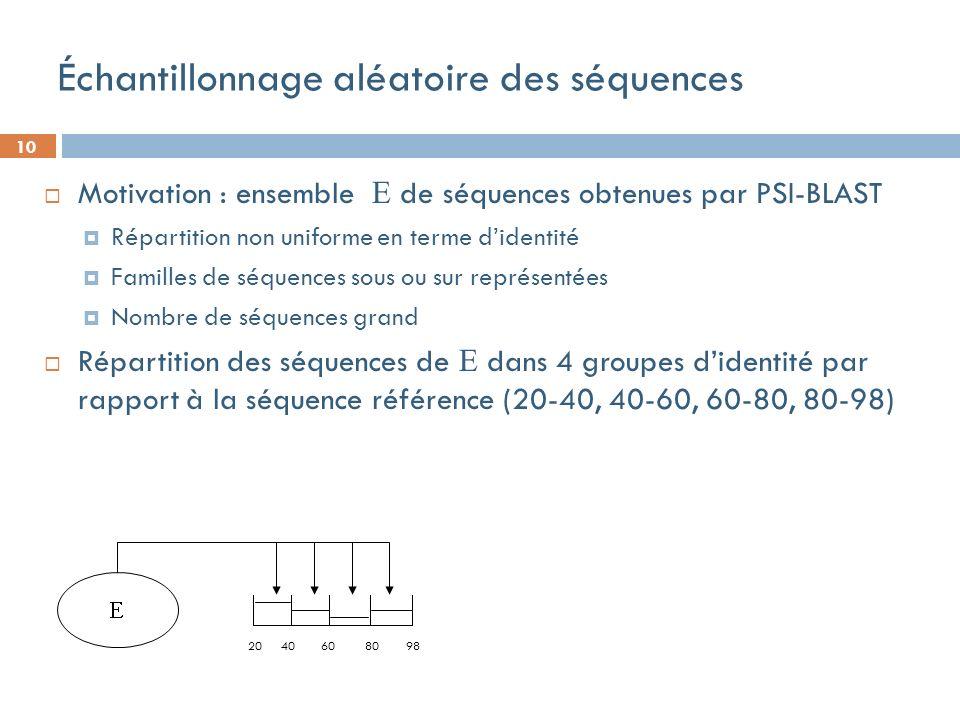 10 Échantillonnage aléatoire des séquences Motivation : ensemble de séquences obtenues par PSI-BLAST Répartition non uniforme en terme didentité Familles de séquences sous ou sur représentées Nombre de séquences grand Répartition des séquences de dans 4 groupes didentité par rapport à la séquence référence (20-40, 40-60, 60-80, 80-98) 20 40 60 80 98