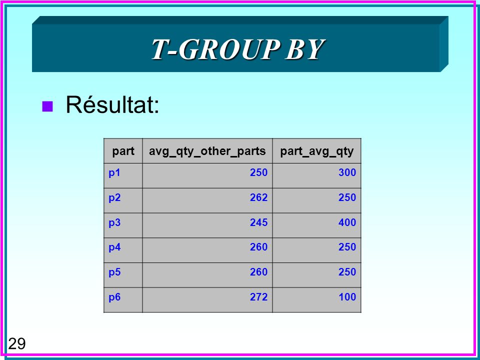 29 T-GROUP BY n Résultat: partavg_qty_other_partspart_avg_qty p1250300 p2262250 p3245400 p4260250 p5260250 p6272100