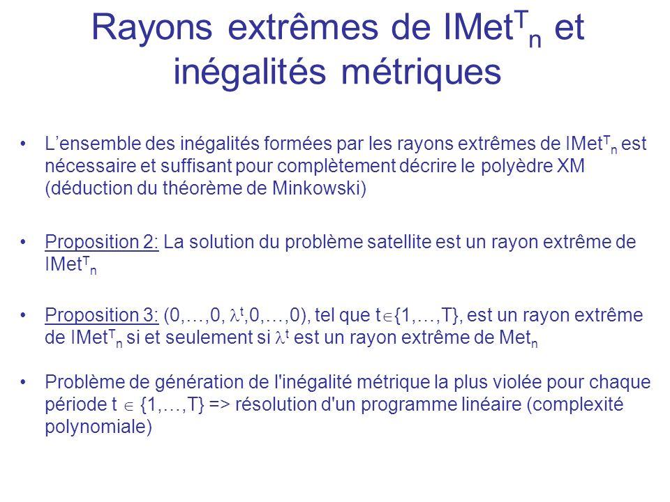 Lensemble des inégalités formées par les rayons extrêmes de IMet T n est nécessaire et suffisant pour complètement décrire le polyèdre XM (déduction du théorème de Minkowski) Proposition 2: La solution du problème satellite est un rayon extrême de IMet T n Proposition 3: (0,…,0, t,0,…,0), tel que t {1,…,T}, est un rayon extrême de IMet T n si et seulement si t est un rayon extrême de Met n Problème de génération de l inégalité métrique la plus violée pour chaque période t {1,…,T} => résolution d un programme linéaire (complexité polynomiale) Rayons extrêmes de IMet T n et inégalités métriques