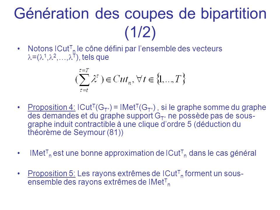 Génération des coupes de bipartition (1/2) Notons ICut T n le cône défini par lensemble des vecteurs =( 1, 2,…, T ), tels que Proposition 4: ICut T (G T* ) = IMet T (G T* ), si le graphe somme du graphe des demandes et du graphe support G T* ne possède pas de sous- graphe induit contractible à une clique dordre 5 (déduction du théorème de Seymour (81)) IMet T n est une bonne approximation de ICut T n dans le cas général Proposition 5: Les rayons extrêmes de ICut T n forment un sous- ensemble des rayons extrêmes de IMet T n