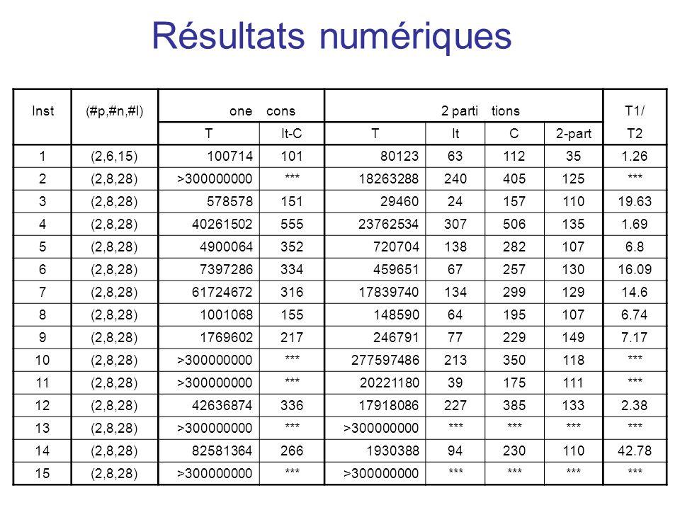 Résultats numériques Inst(#p,#n,#l)onecons 2 partitions T1/ TIt-CTItC2-partT2 1(2,6,15)1007141018012363112351.26 2(2,8,28)>300000000***18263288240405125*** 3(2,8,28)578578151294602415711019.63 4(2,8,28)40261502555237625343075061351.69 5(2,8,28)49000643527207041382821076.8 6(2,8,28)73972863344596516725713016.09 7(2,8,28)617246723161783974013429912914.6 8(2,8,28)1001068155148590641951076.74 9(2,8,28)1769602217246791772291497.17 10(2,8,28)>300000000***277597486213350118*** 11(2,8,28)>300000000***2022118039175111*** 12(2,8,28)42636874336179180862273851332.38 13(2,8,28)>300000000***>300000000*** 14(2,8,28)8258136426619303889423011042.78 15(2,8,28)>300000000***>300000000***