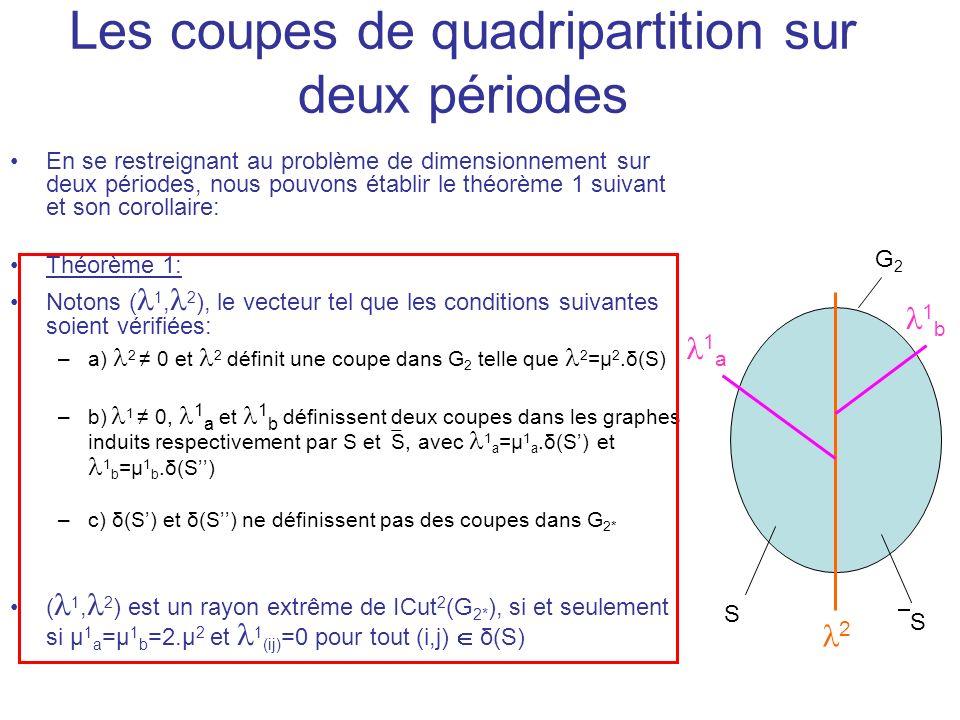 Les coupes de quadripartition sur deux périodes En se restreignant au problème de dimensionnement sur deux périodes, nous pouvons établir le théorème 1 suivant et son corollaire: Théorème 1: Notons ( 1, 2 ), le vecteur tel que les conditions suivantes soient vérifiées: –a) 2 0 et 2 définit une coupe dans G 2 telle que 2 =µ 2.δ(S) –b) 1 0, 1 a et 1 b définissent deux coupes dans les graphes induits respectivement par S et S, avec 1 a =µ 1 a.δ(S) et 1 b =µ 1 b.δ(S) –c) δ(S) et δ(S) ne définissent pas des coupes dans G 2* ( 1, 2 ) est un rayon extrême de ICut 2 (G 2* ), si et seulement si µ 1 a =µ 1 b =2.µ 2 et 1 (ij) =0 pour tout (i,j) δ(S) S S G2G2 2 1 a 1 b
