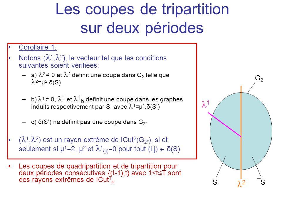 Les coupes de tripartition sur deux périodes Corollaire 1: Notons ( 1, 2 ), le vecteur tel que les conditions suivantes soient vérifiées: –a) 2 0 et 2 définit une coupe dans G 2 telle que 2 =µ 2.δ(S) –b) 1 0, 1 et 1 b définit une coupe dans les graphes induits respectivement par S, avec 1 =µ 1.δ(S) –c) δ(S) ne définit pas une coupe dans G 2* ( 1, 2 ) est un rayon extrême de ICut 2 (G 2* ), si et seulement si µ 1 =2.