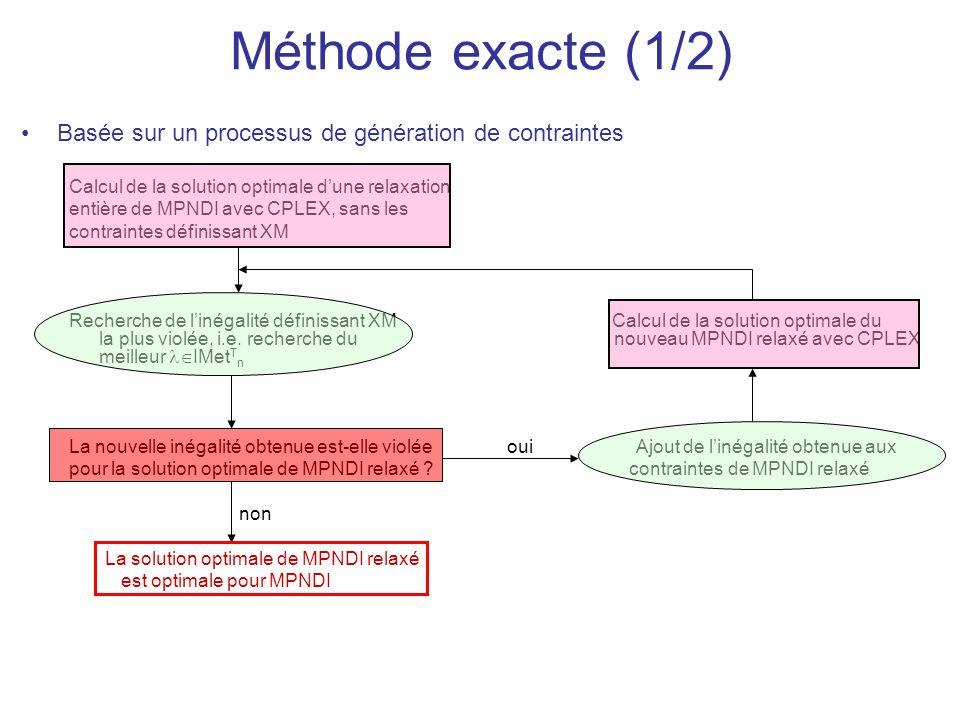 Méthode exacte (1/2) Basée sur un processus de génération de contraintes Calcul de la solution optimale dune relaxation entière de MPNDI avec CPLEX, sans les contraintes définissant XM Recherche de linégalité définissant XM Calcul de la solution optimale du la plus violée, i.e.