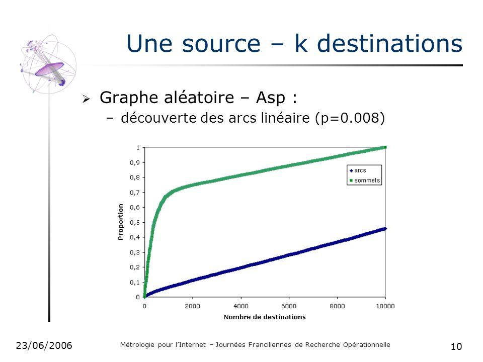 10 23/06/2006 Métrologie pour lInternet – Journées Franciliennes de Recherche Opérationnelle Une source – k destinations Graphe aléatoire – Asp : –découverte des arcs linéaire (p=0.008)