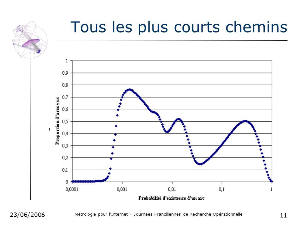 11 23/06/2006 Métrologie pour lInternet – Journées Franciliennes de Recherche Opérationnelle Tous les plus courts chemins
