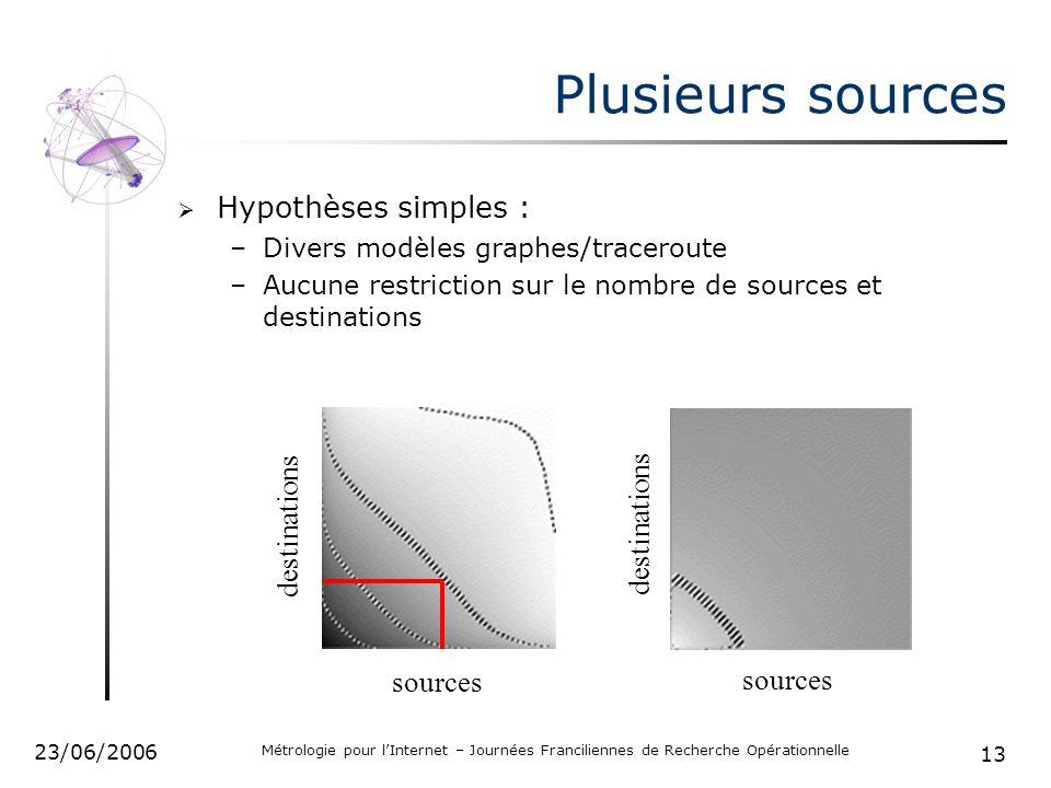 13 23/06/2006 Métrologie pour lInternet – Journées Franciliennes de Recherche Opérationnelle Plusieurs sources Hypothèses simples : –Divers modèles gr