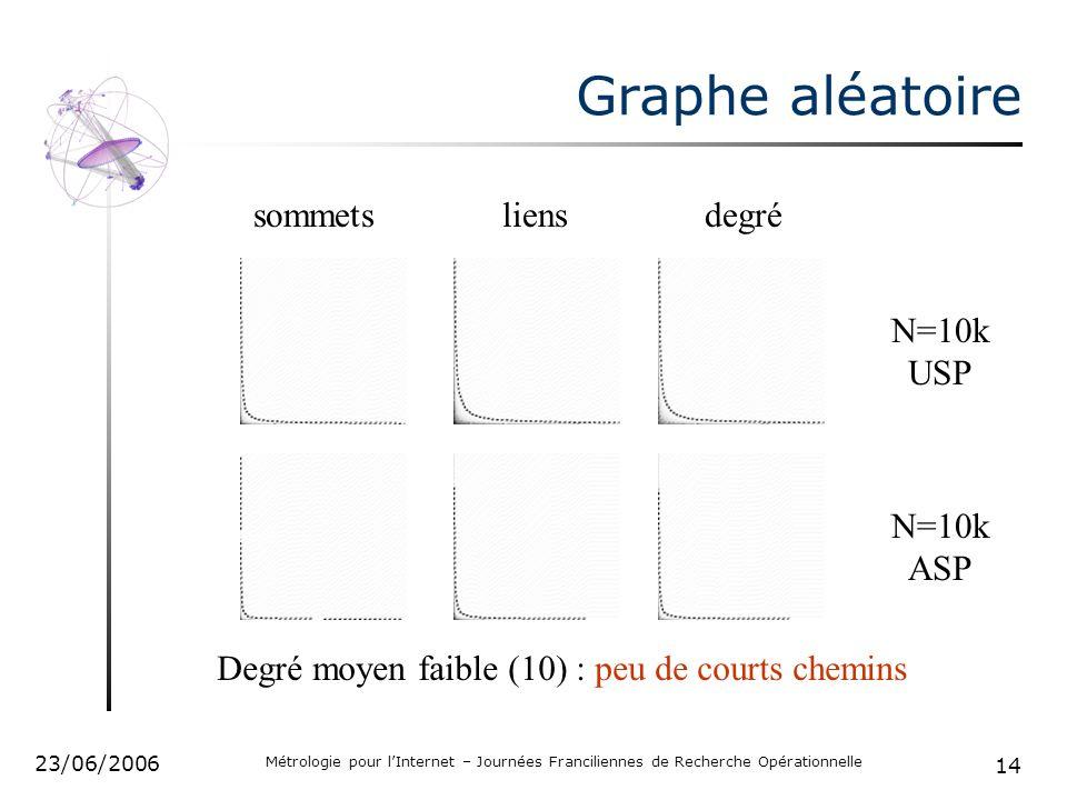 14 23/06/2006 Métrologie pour lInternet – Journées Franciliennes de Recherche Opérationnelle Graphe aléatoire sommetsliensdegré N=10k USP N=10k ASP Degré moyen faible (10) : peu de courts chemins