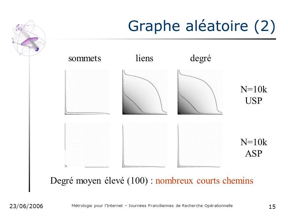 15 23/06/2006 Métrologie pour lInternet – Journées Franciliennes de Recherche Opérationnelle Graphe aléatoire (2) sommetsliensdegré N=10k USP N=10k ASP Degré moyen élevé (100) : nombreux courts chemins