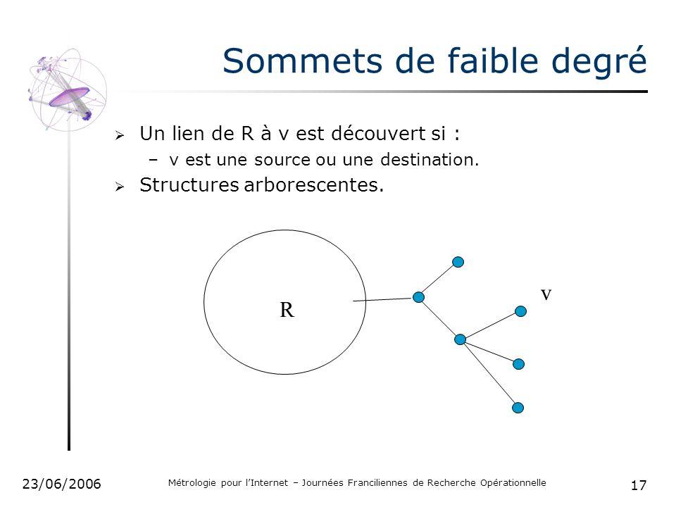 17 23/06/2006 Métrologie pour lInternet – Journées Franciliennes de Recherche Opérationnelle Sommets de faible degré Un lien de R à v est découvert si : –v est une source ou une destination.
