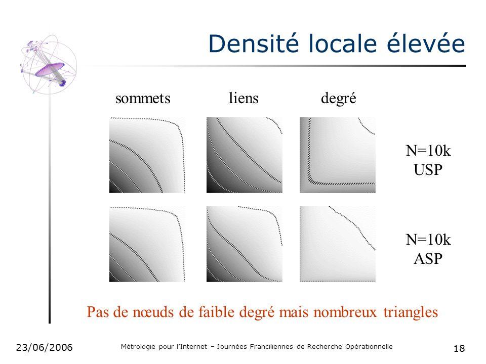 18 23/06/2006 Métrologie pour lInternet – Journées Franciliennes de Recherche Opérationnelle Densité locale élevée sommetsliensdegré Pas de nœuds de faible degré mais nombreux triangles N=10k USP N=10k ASP
