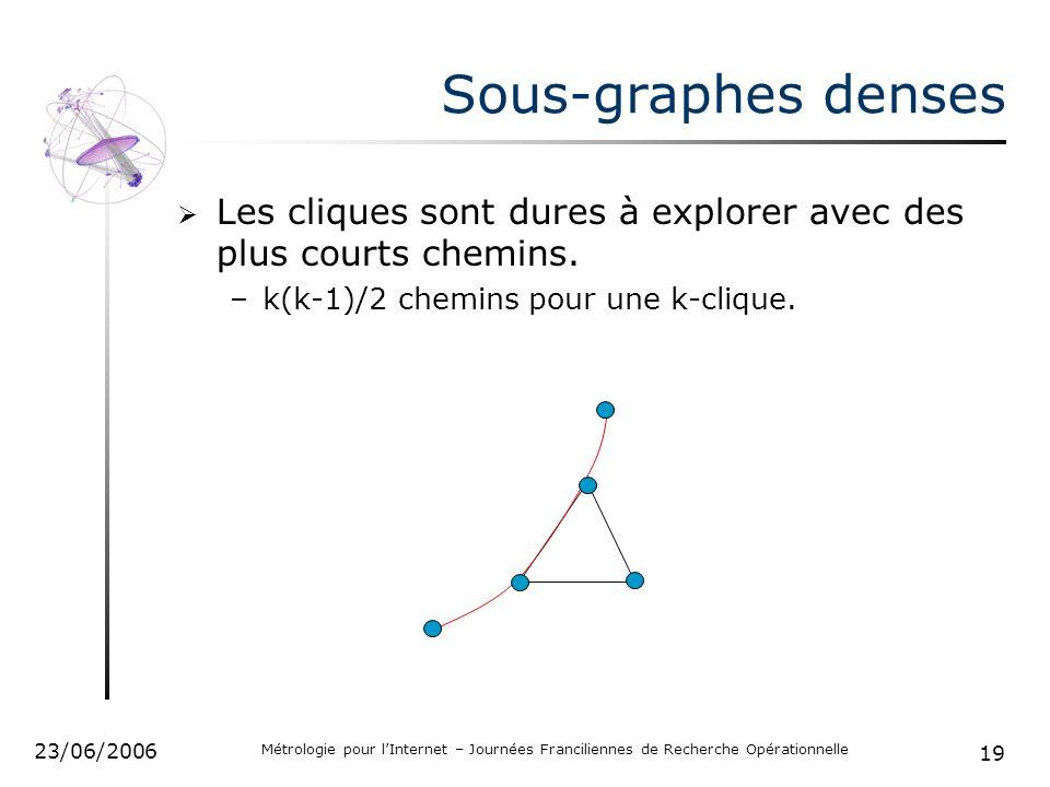 19 23/06/2006 Métrologie pour lInternet – Journées Franciliennes de Recherche Opérationnelle Sous-graphes denses Les cliques sont dures à explorer avec des plus courts chemins.