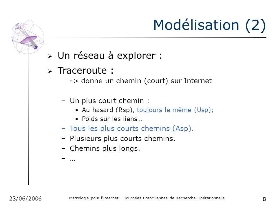 8 23/06/2006 Métrologie pour lInternet – Journées Franciliennes de Recherche Opérationnelle Modélisation (2) Un réseau à explorer : -> donne un chemin (court) sur Internet –Un plus court chemin : Au hasard (Rsp), toujours le même (Usp); Poids sur les liens… –Tous les plus courts chemins (Asp).