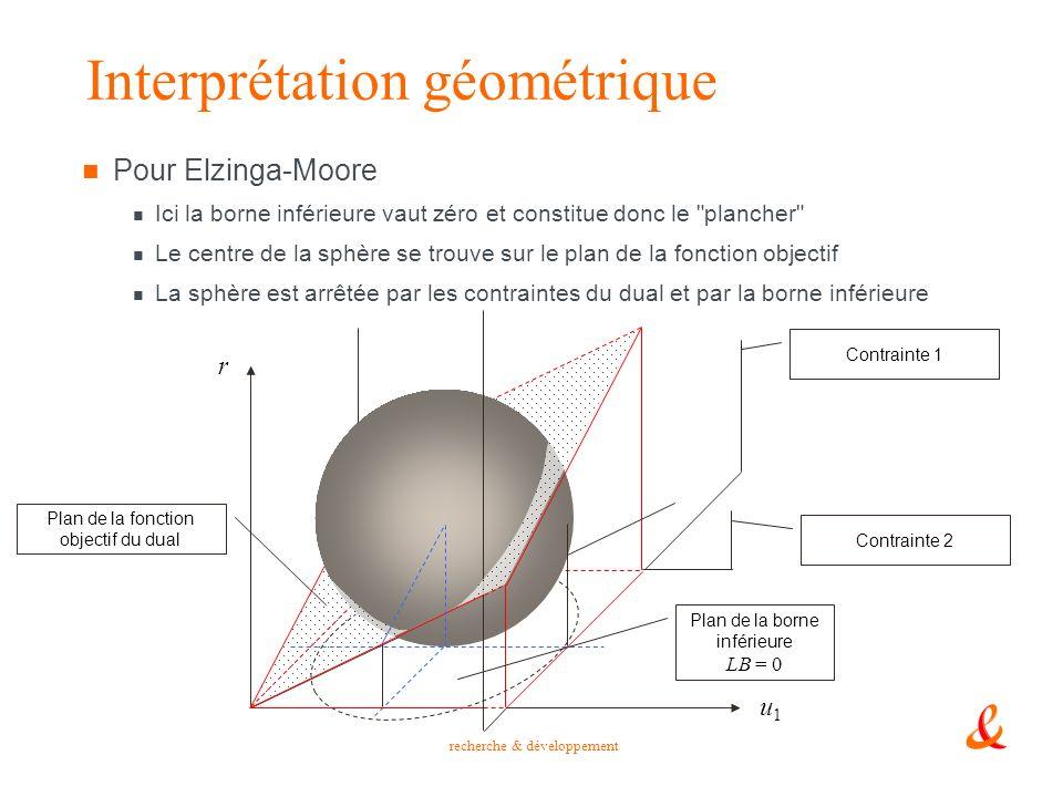recherche & développement Interprétation géométrique Pour Elzinga-Moore Ici la borne inférieure vaut zéro et constitue donc le