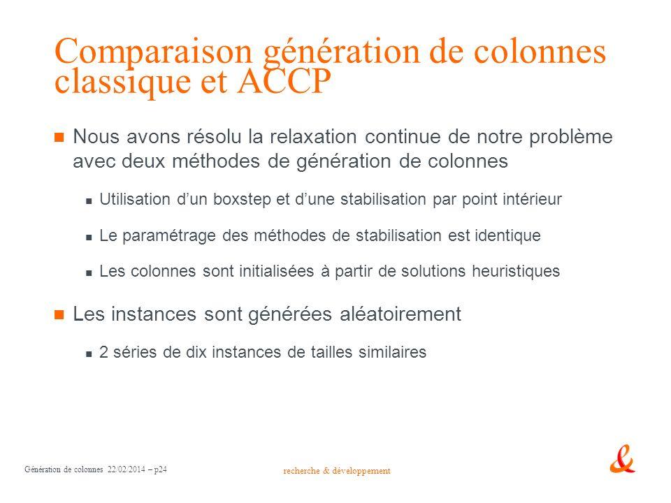 recherche & développement Génération de colonnes 22/02/2014 – p24 Comparaison génération de colonnes classique et ACCP Nous avons résolu la relaxation