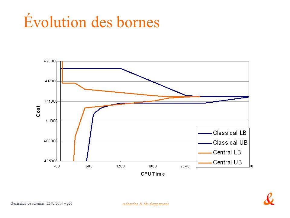 recherche & développement Génération de colonnes 22/02/2014 – p26 Évolution des bornes