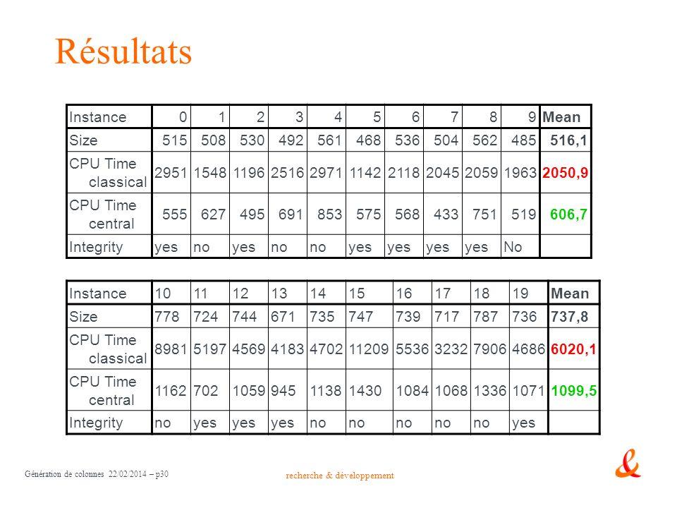 recherche & développement Génération de colonnes 22/02/2014 – p30 Résultats Instance0123456789Mean Size515508530492561468536504562485516,1 CPU Time cl