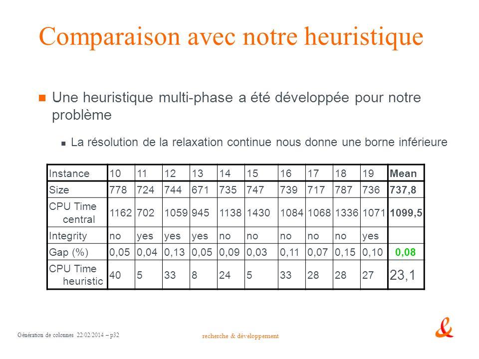 recherche & développement Génération de colonnes 22/02/2014 – p32 Comparaison avec notre heuristique Une heuristique multi-phase a été développée pour