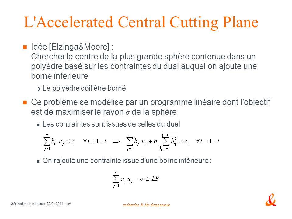 recherche & développement L'Accelerated Central Cutting Plane Idée [Elzinga&Moore] : Chercher le centre de la plus grande sphère contenue dans un poly