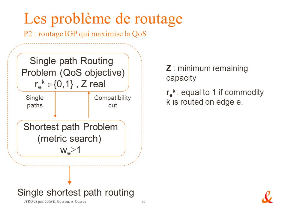 26 JFRO/23 juin 2006/E. Gourdin, A. Ouorou Z : minimum remaining capacity r e k : equal to 1 if commodity k is routed on edge e. Single path Routing P