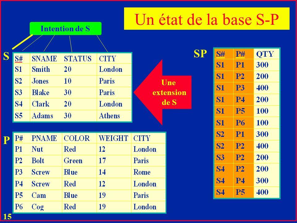 14 u Les noms R et D i,j constituent le schéma de la relation u Ce schéma et l'ensemble des éléments possibles de R constituent une intention de R. u