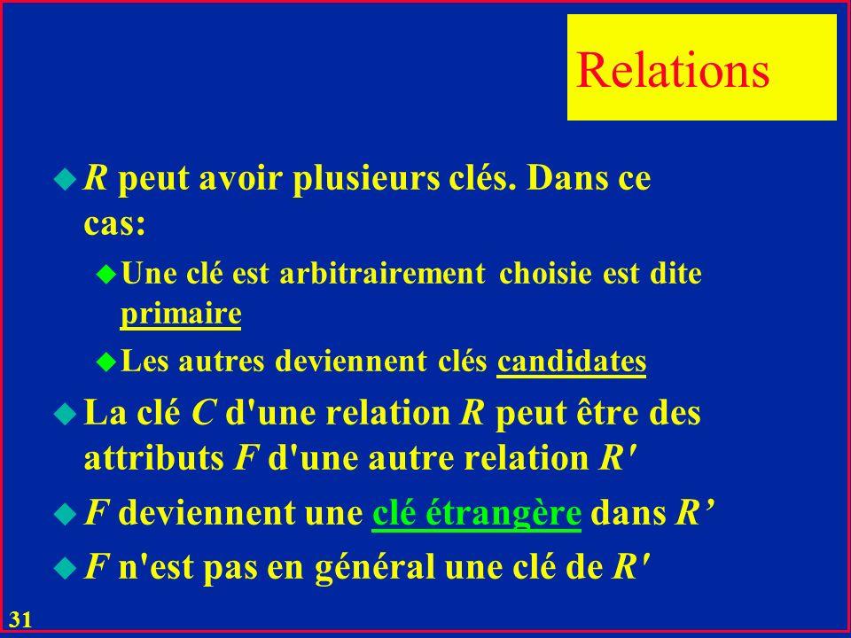 30 u La clé C définie comme auparavant peut- être appelée aussi clé minimale u Tout ensemble C' d'attributs de relation R incluant C est alors appelée