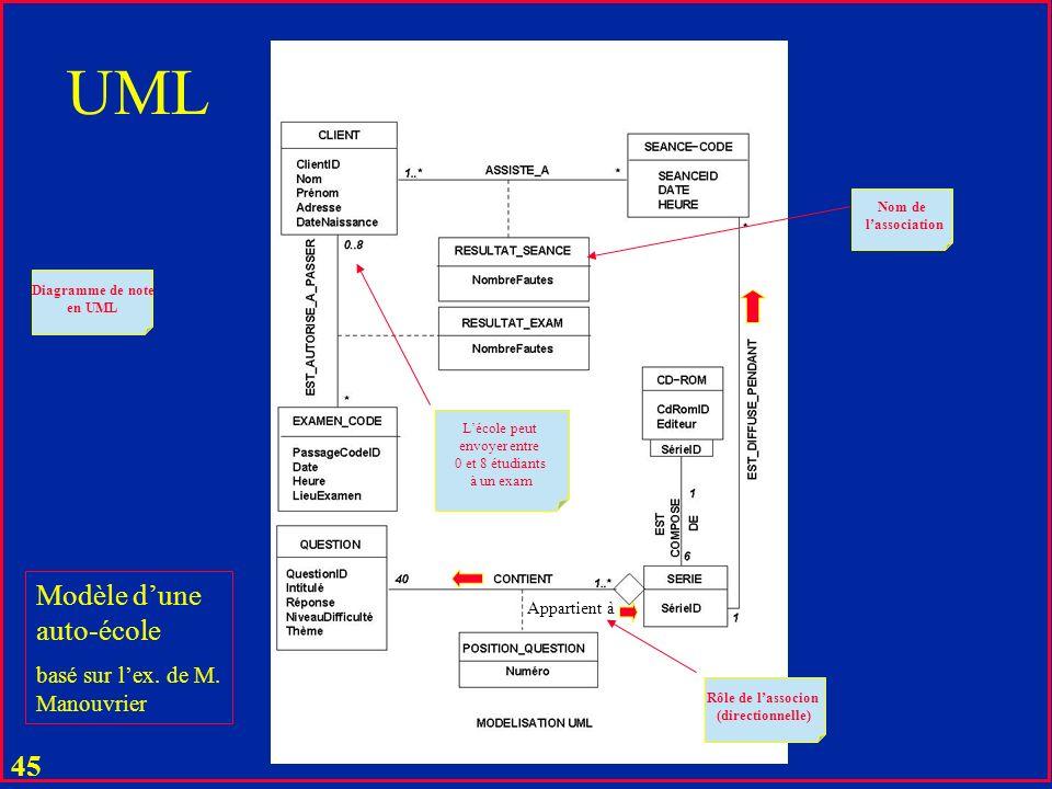 44 UML u Objet = Entité (Entity) u Type = Type ou classe u Propriété = Association (Relationship)