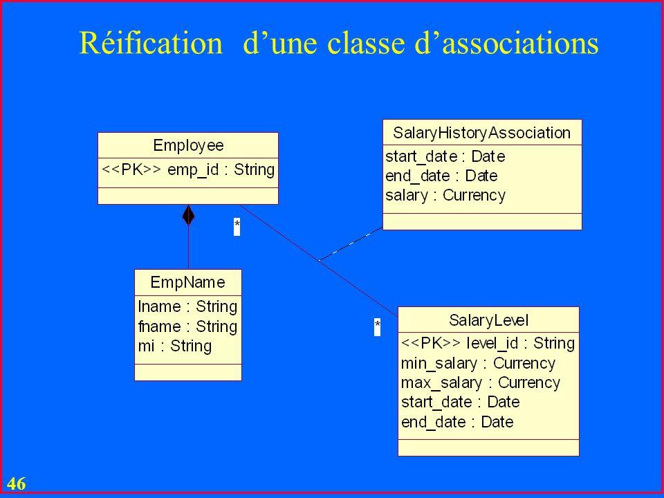 45 UML Modèle dune auto-école basé sur lex. de M. Manouvrier Lécole peut envoyer entre 0 et 8 étudiants à un exam Diagramme de note en UML Appartient