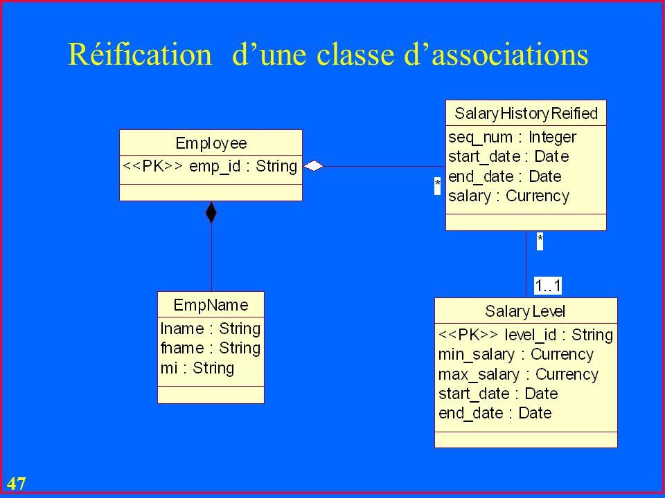 46 Réification dune classe dassociations
