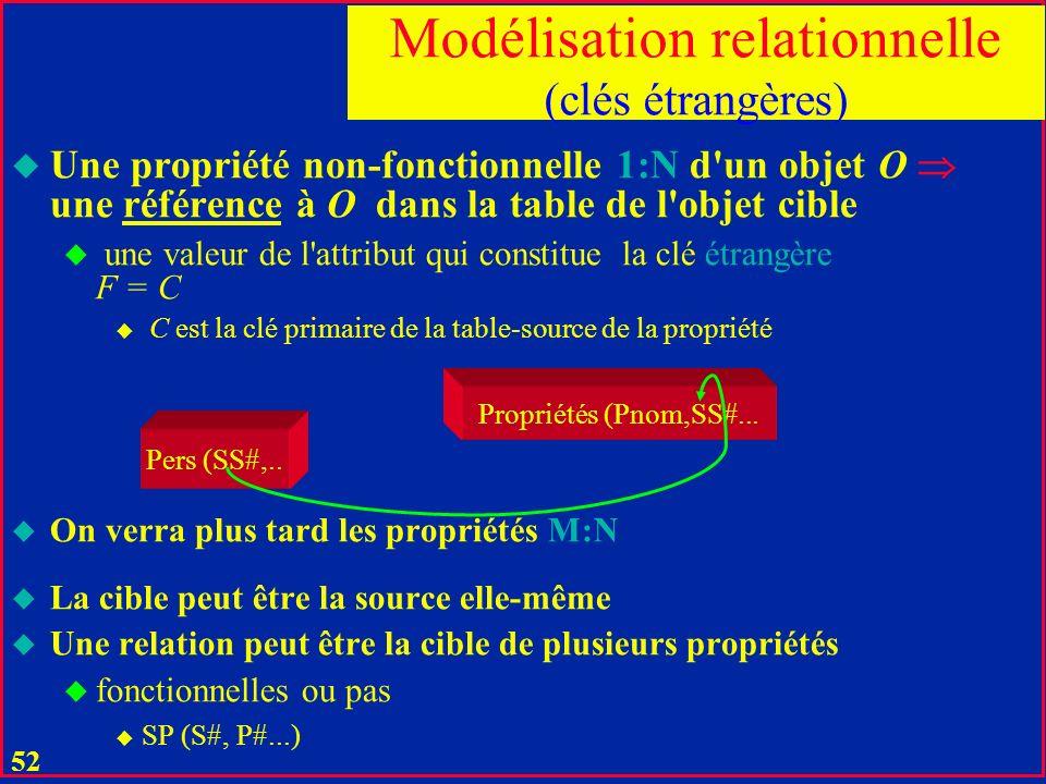 51 Un O une valeur d'une clé primaire C de R u un ou plusieurs attributs constituant une clé candidate de R u SS#, (Nom, Tel), E#... u un attribut nou