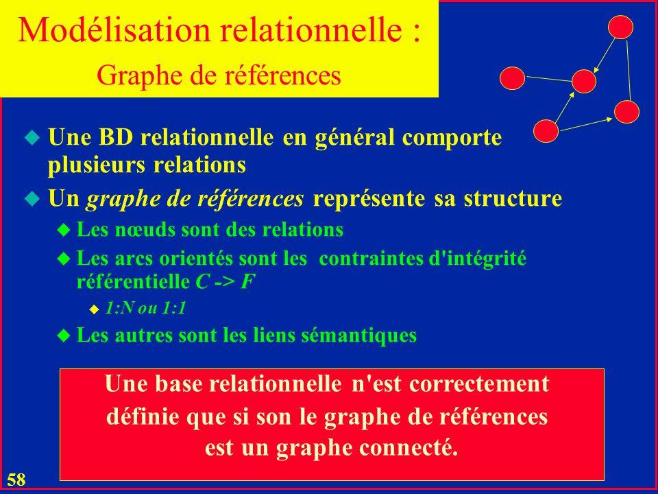 57 u Les SGBD relationnels n'ont que les domaines génériques u Char, Integer, Float, Counter, Memo... u En SQL-3 il y aura des domaines + spécifiques
