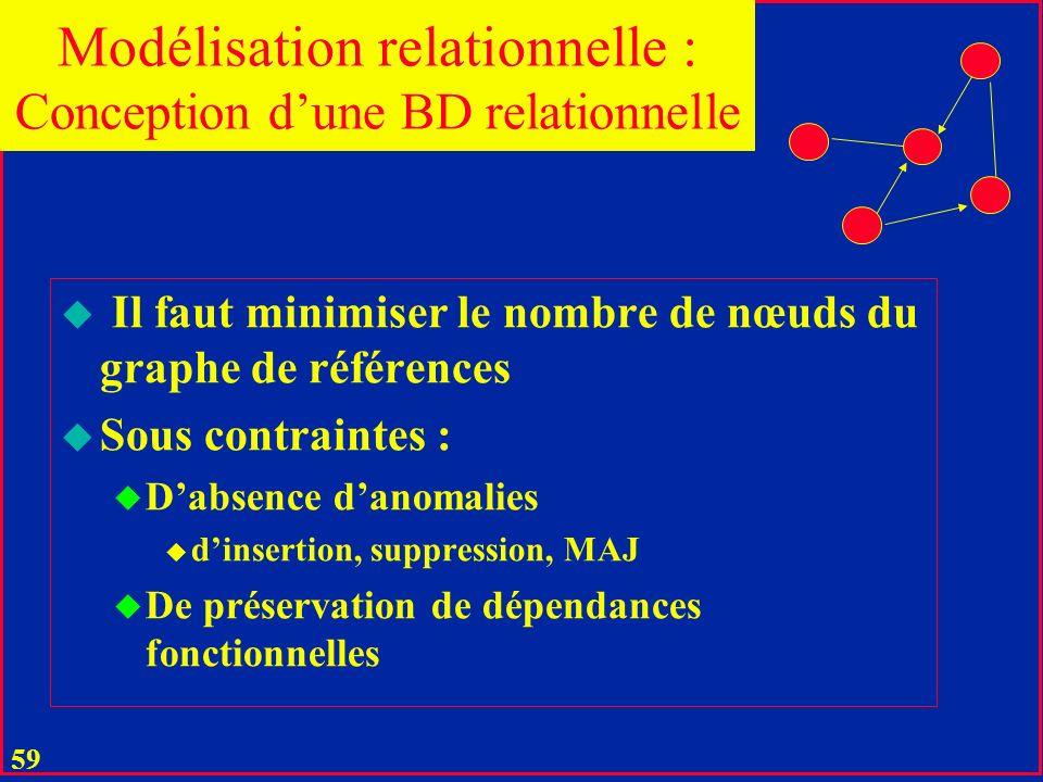 58 Une base relationnelle n'est correctement définie que si son le graphe de références est un graphe connecté. u Une BD relationnelle en général comp