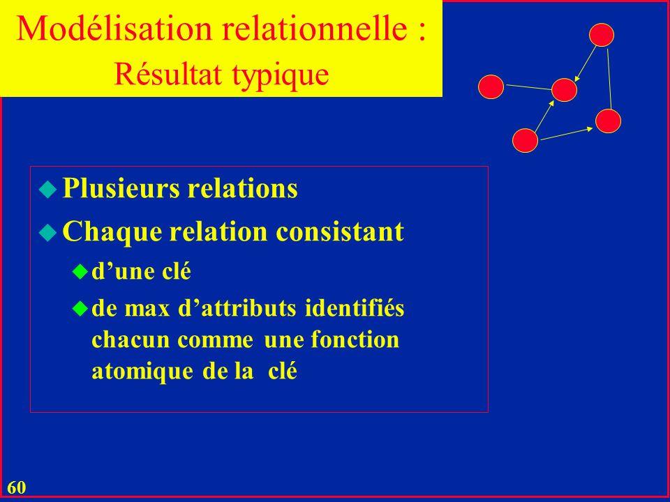 59 u Il faut minimiser le nombre de nœuds du graphe de références u Sous contraintes : u Dabsence danomalies u dinsertion, suppression, MAJ u De prése