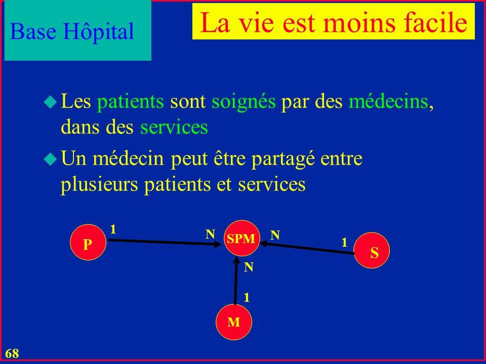 67 Propriétés non-fonctionnelles m-aires u Représentées par un objet cible de m >2 liens référentiels u Base S-P-T: chaque pièce fournie est utilisée