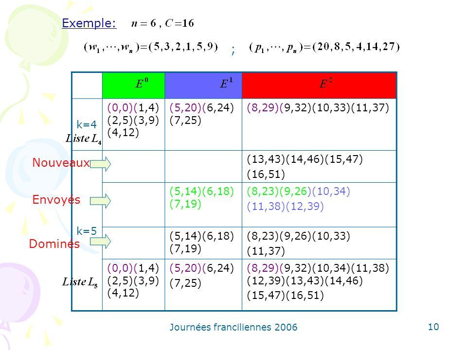 Journées franciliennes 2006 10 k=4 (0,0)(1,4) (2,5)(3,9) (4,12) (5,20)(6,24) (7,25) (8,29)(9,32)(10,33)(11,37) k=5 (13,43)(14,46)(15,47) (16,51) (5,14