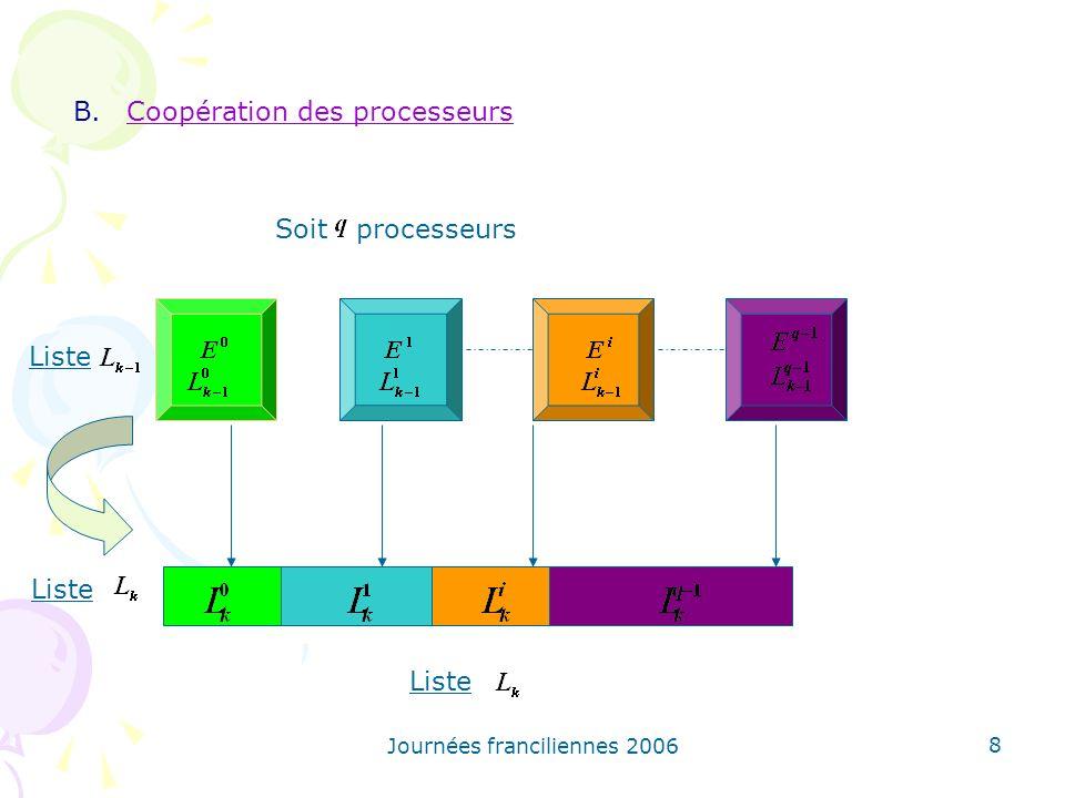Journées franciliennes 2006 8 B.Coopération des processeurs Liste Soitprocesseurs Liste