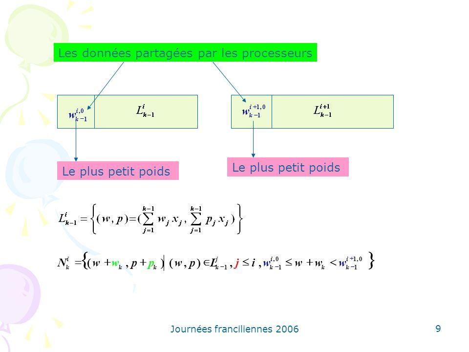 Journées franciliennes 2006 9 0, 1 i k w 0,1 1 i k w 0,1 1 0, 11,,),(),( i kk i k j kkk i k wwwwijLpwppwwN Les données partagées par les processeurs L
