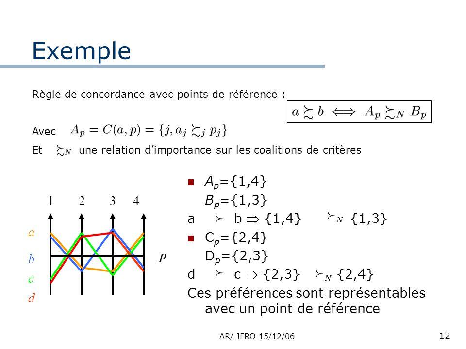 AR/ JFRO 15/12/06 12 Exemple 1234 a b c d p A p ={1,4} B p ={1,3} ab {1,4} {1,3} C p ={2,4} D p ={2,3} dc {2,3} {2,4} Ces préférences sont représentables avec un point de référence Règle de concordance avec points de référence : Avec Etune relation dimportance sur les coalitions de critères