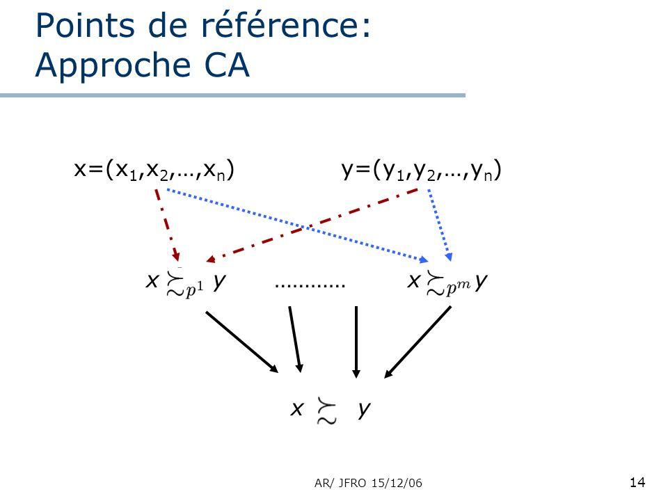 AR/ JFRO 15/12/06 14 Points de référence: Approche CA x=(x 1,x 2,…,x n )y=(y 1,y 2,…,y n ) xyxyxyxy………… xyxy