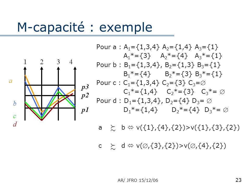 AR/ JFRO 15/12/06 23 M-capacité : exemple 1234 a b c p1 p2 p3 d Pour a : A 1 ={1,3,4} A 2 ={1,4} A 3 ={1} A 1 *={3} A 2 *={4} A 3 *={1} Pour b : B 1 ={1,3,4}, B 2 ={1,3} B 3 ={1} B 1 *={4} B 2 *={3} B 3 *={1} Pour c : C 1 ={1,3,4} C 2 ={3} C 3 = C 1 *={1,4} C 2 *={3} C 3 *= Pour d : D 1 ={1,3,4}, D 2 ={4} D 3 = D 1 *={1,4} D 2 *={4} D 3 *= ab v({1},{4},{2})>v({1},{3},{2}) cd v(,{3},{2})>v(,{4},{2})
